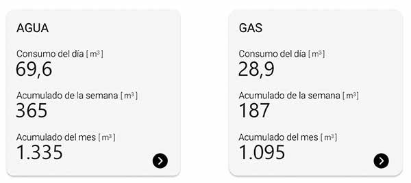 Monitoreo de agua y gas